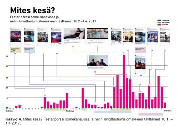 """Infograafi """"Festaripörssi some-kanavissa ja netin ilmoittautumislomakkeen täyttäneet 10.2.-1.4.2017"""""""